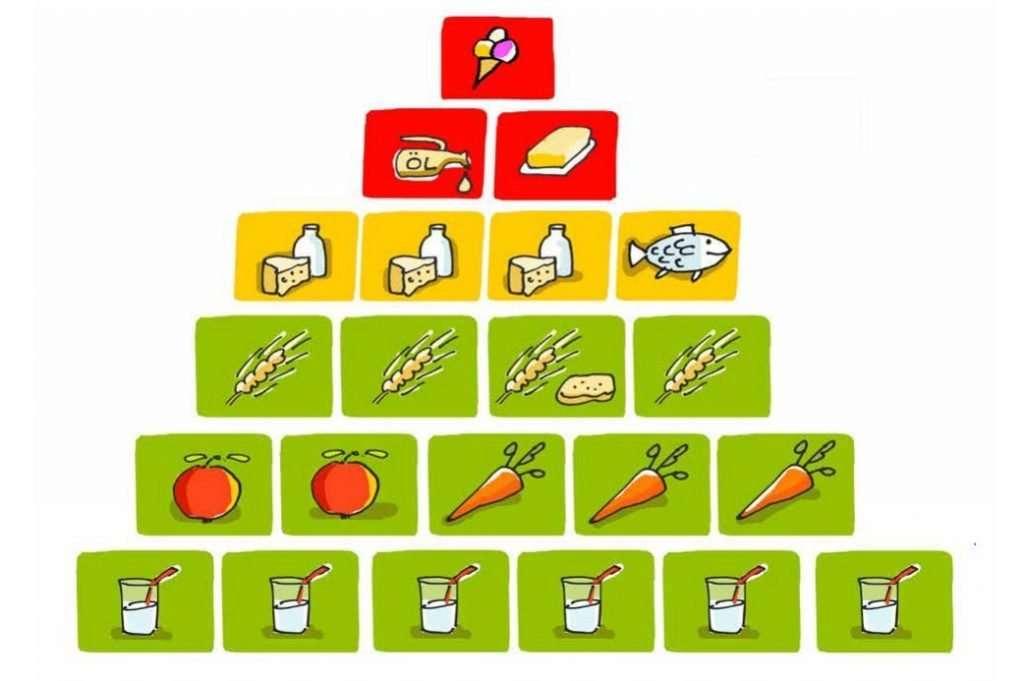 La pirámide de alimentos de ayuda
